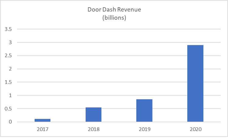 Door Dash Revenue
